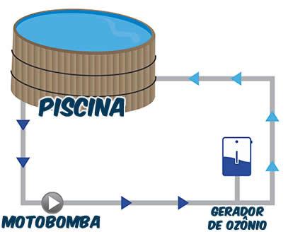 Tratamento com ozônio para piscina