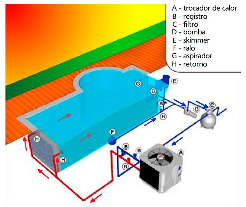 Onde instalar sua bomba de calor for Bomba de calor piscina