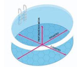 Volume da piscina redonda