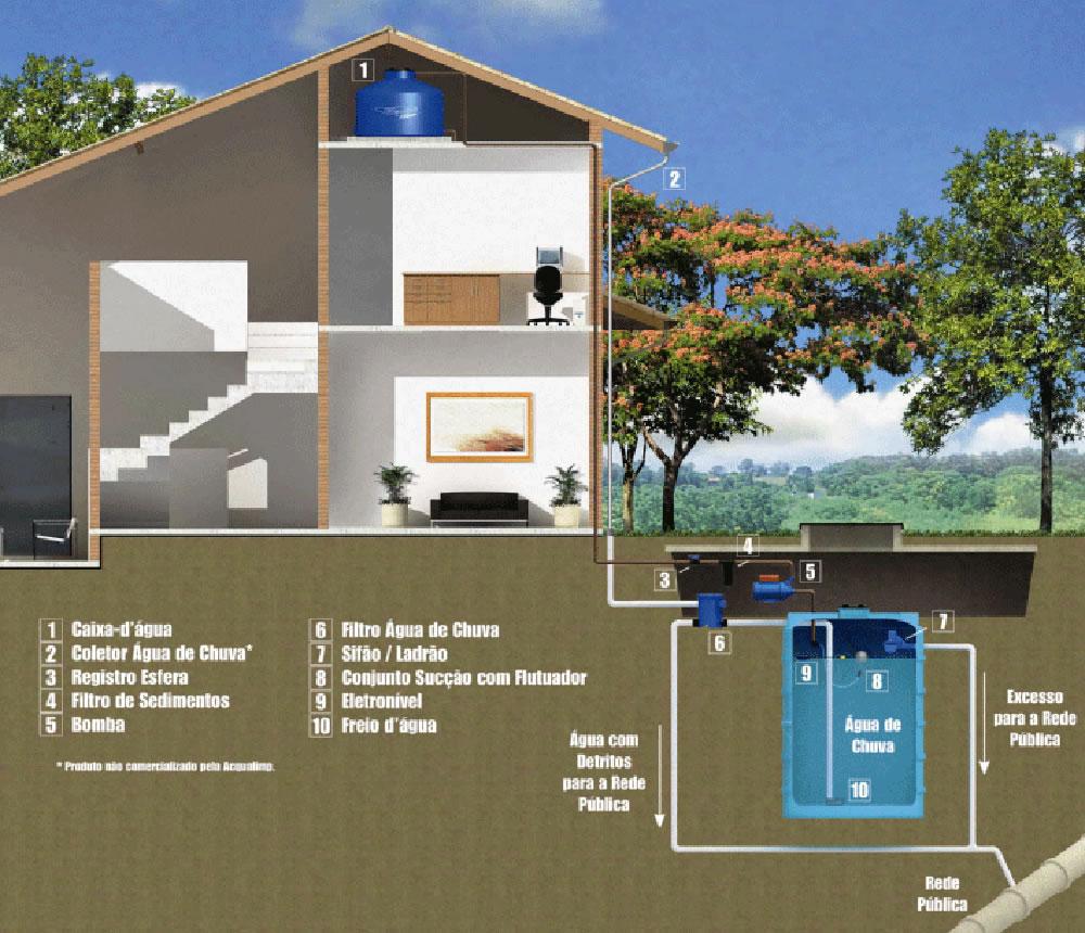 Projeto para armazenamento da água da chuva