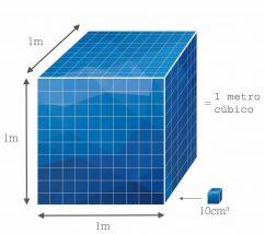 Metro cúbico - Unidade de medida no universo das piscinas