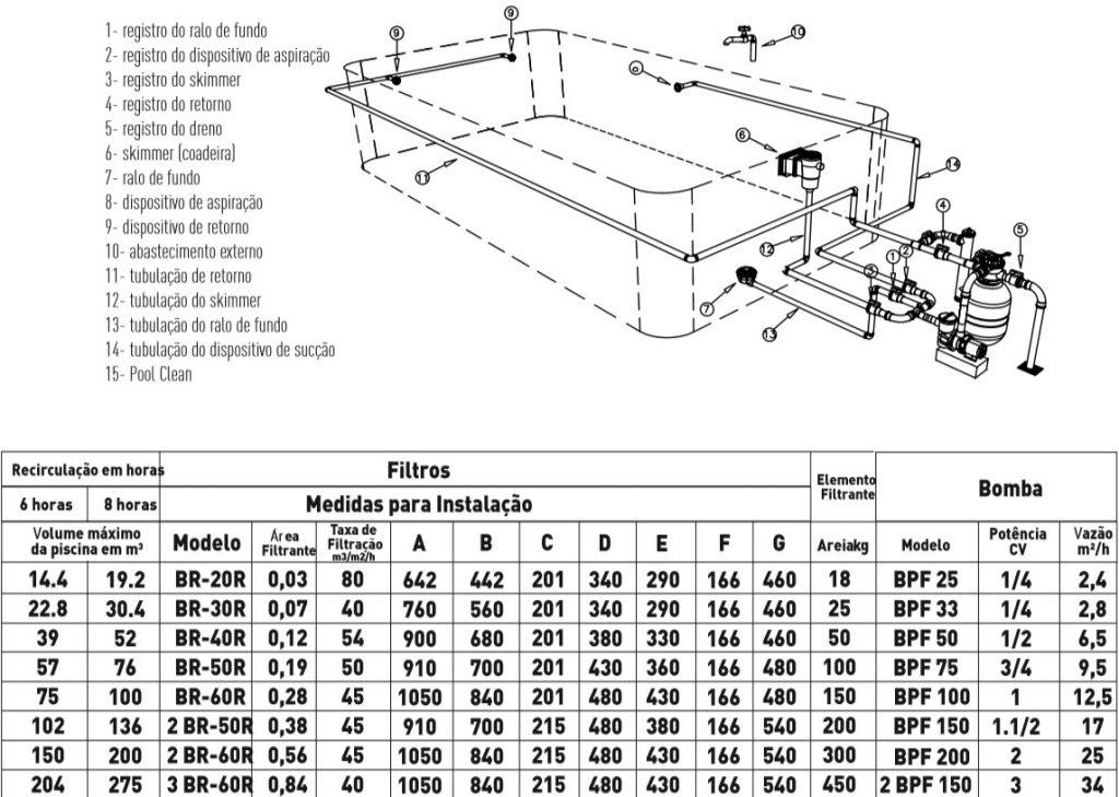 Tabela de filtração da piscina