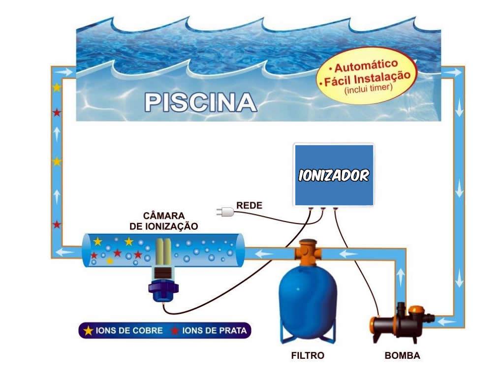 Funcionamento do ionizador